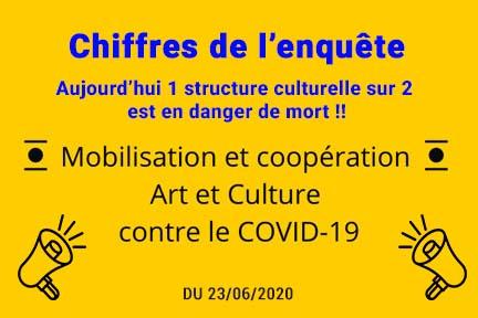 """COMMUNIQUÉ : Enquête de la Mobilisation """"Coopération Art et Culture contre le COVID-19"""" image"""