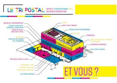 Tri Postal Avignon > Financement participatif : pour un Tier Lieu d'apprentissage transitionnel image